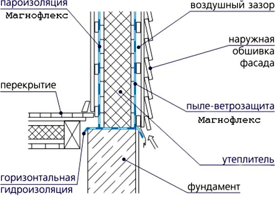 0.53 0.75 stp стандарт бимаст шумоизоляция